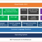 .Net Framework 4.5 Architecture