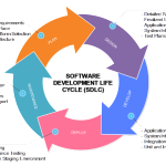 Software Development Life Cycle(SDLC) Phases