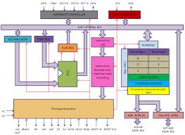 Microprocessor 8085 architecture and features for Architecture 8085
