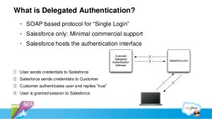 SSO-Delegated-Authentication