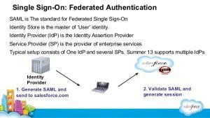 SSO-Federations