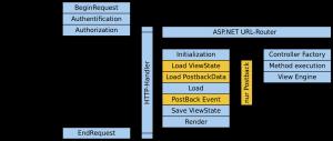 asp.net life cycle