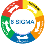 Six Sigma Interview Questions and Answers For Freshers and Experience