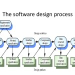 Software Process Interview Questions and Answers for Freshers and Experience