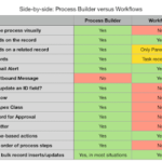 Difference between Salesforce Workflow Rule and Process Builder